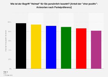 Umfrage zur Besetzung des Begriffes Heimat in Deutschland nach Parteipräferenz 2017