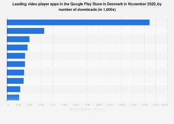 Leading video player apps in Google Play in Denmark 2017, by downloads