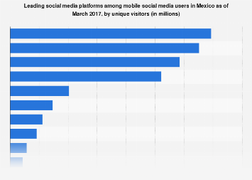 Mexico: most visited mobile social media 2017
