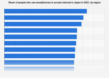 Smartphone usage rate Japanese households 2016, by region