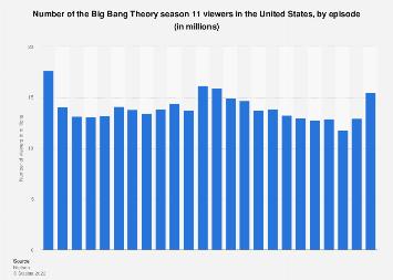 Big Bang Theory audience 2017-18