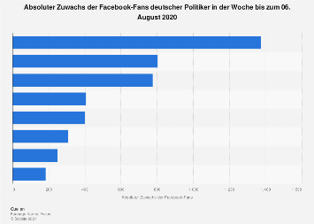 Zuwachs der Facebook-Fans deutscher Politiker 2018