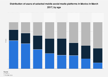 Mexico: mobile social media users 2017, by age & platform