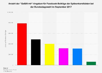 Likes für Facebook-Beiträge der Spitzenkandidaten der Bundestagswahl 2017