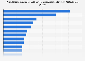 Income required for an 80 percent mortgage in London in 2017, by area