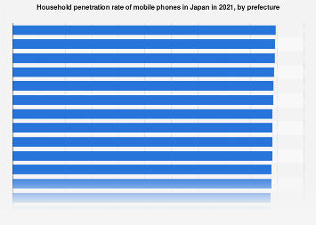Household ownership rate mobile phones Japan 2016, by prefecture