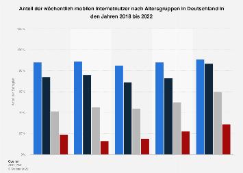 Anteil der täglich mobilen Internetnutzer nach Altersgruppen in Deutschland bis 2017