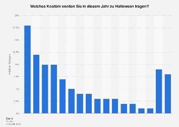 Umfrage zu den beliebtesten Kostümen an Halloween in Deutschland 2018