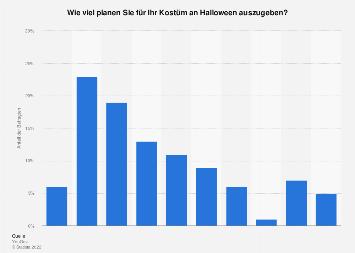Umfrage zu dem Kostenaufwand für Kostüme an Halloween in Deutschland 2017