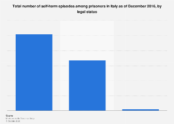 Italy: number of self-harm episodes among prisoners in 2016, by legal status