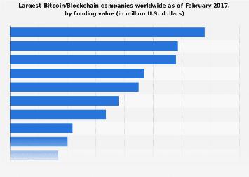 Leading Bitcoin/Blockchain companies 2017, by funding value