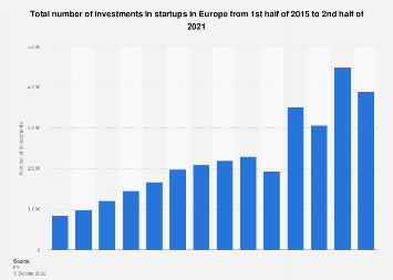 Number of investments in start-ups in Europe 2015-2017