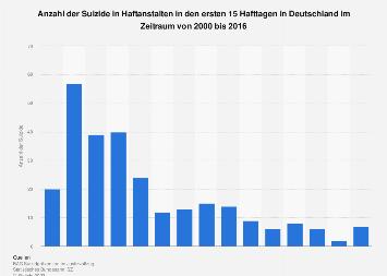 Zeitliche Verteilung der Suizide in Haftanstalten in den ersten 15 Hafttagen bis 2016