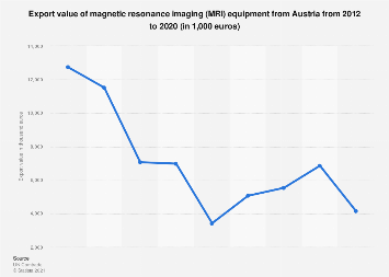 Austria: export value of magnetic resonance imaging 2012 to 2016
