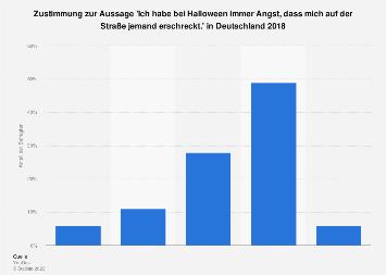 Umfrage zur Angst vorm Erschreckt-werden an Halloween in Deutschland im Jahr 2017
