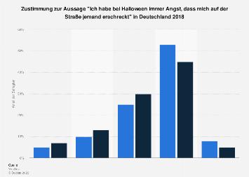 Umfrage zur Angst vorm Erschreckt-werden an Halloween Deutschland 2018 (Geschlecht)