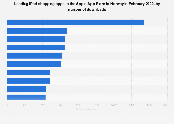 Leading iPad shopping apps in Norway 2019, by downloads