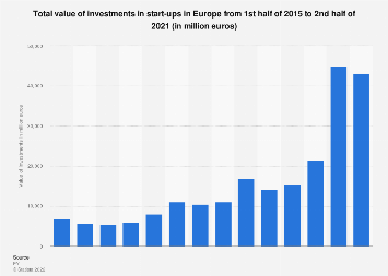 Value of investments in start-ups in Europe 2015-2017