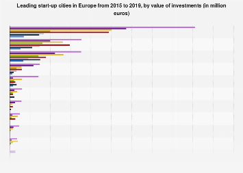 Leading start-up cities in Europe 2016-2017, by value of investments