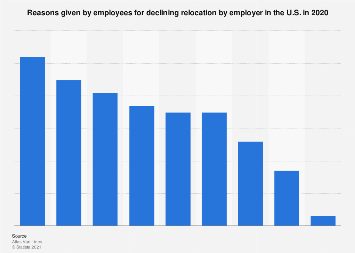 Reasons for declining job relocation by employees in the U.S. in 2017