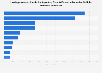 Leading news iPhone apps in Finland 2017, by downloads