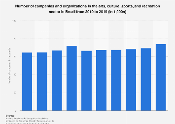 Brazil: companies in the arts, culture, sports & recreation sector 2010-2015