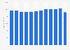 Umsatz der Werbeagenturen in Deutschland bis 2017