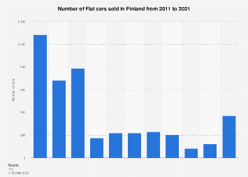 Fiat car sales in Finland 2010-2017