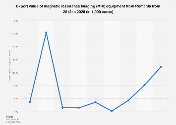 Romania: export value of magnetic resonance imaging 2012 to 2016