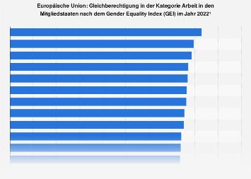 Gleichberechtigung in der Kategorie Arbeit in den EU-Ländern nach dem GEI 2019