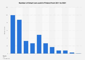 Smart car sales in Finland 2010-2017
