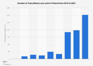 Tesla Motors car sales in Finland 2013-2017