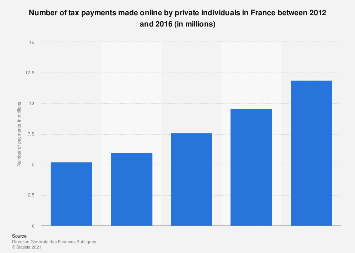 Number of taxes paid online by private individuals in France 2012-2016