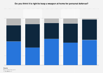 Italy: opinion on possession of weapons for personal defense in 2017, by area
