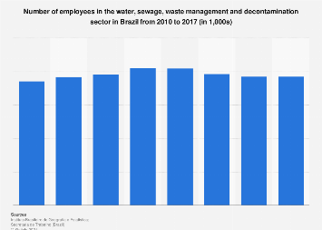 Brazil: employees in the water & waste management sector 2010-2015