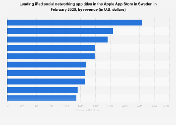 Leading iPad social networking apps in Apple App Store in Sweden 2017, by revenue