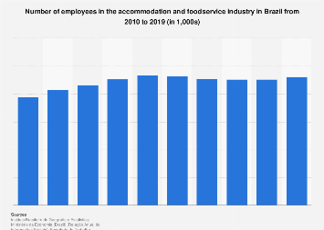 Brazil: number of employees in the accommodation & foodservice sector 2010-2015