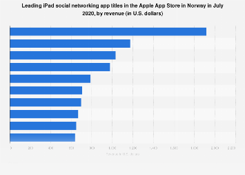 Leading iPad social networking apps in Apple App Store in Norway 2017, by revenue