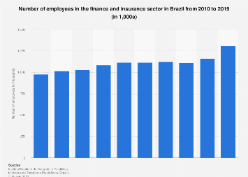 Brazil: number of employees in the finance & insurance sector 2010-2015