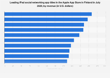Leading iPad social networking apps in Apple App Store in Finland 2017, by revenue