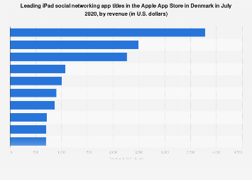 Leading iPad social networking apps in Apple App Store in Denmark 2017, by revenue