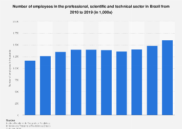 Brazil: number of professional, scientific & technical employees 2010-2015