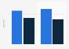 Online and offline gamers distribution in France 2014, by gender