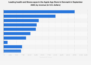 Leading iPhone health and fitness apps in Denmark 2017, by revenue