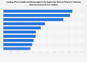 Leading iPhone health and fitness apps in Finland 2017, by revenue