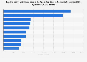 Leading iPhone health and fitness apps in Norway 2017, by revenue