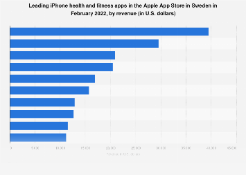 Leading iPhone health and fitness apps in Sweden 2017, by revenue