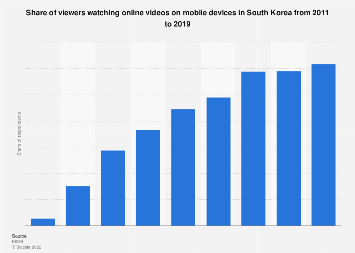 Online video viewers using mobile devices in South Korea 2011-2016