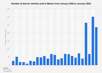 Mexico: electric vehicles unit sales 2016-2017
