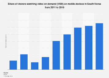 VOD viewers using mobile devices in South Korea 2011-2016